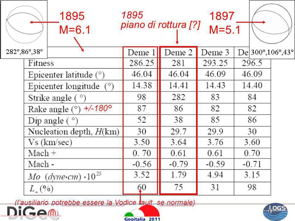 1895 M=6.1 1897 M=5.1 1895 piano di rottura [ ] +/-180°